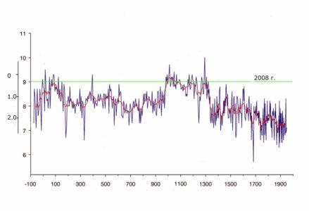 Как начинался малый Ледниковый период